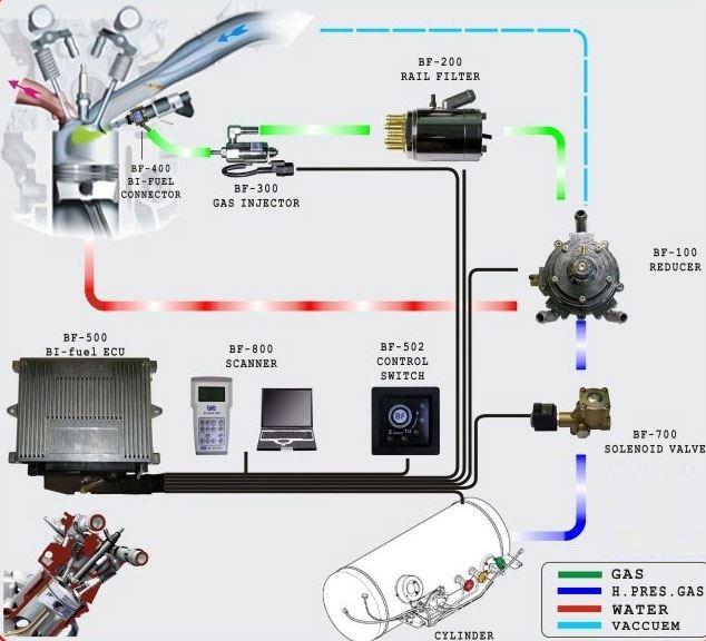 gaz-na-auto (3)