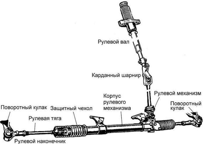 osnovnye-tipy-rulevoj-rejki-legkovogo-avto (2)