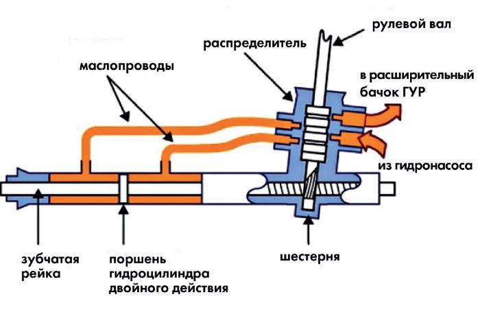 osnovnye-tipy-rulevoj-rejki-legkovogo-avto (3)