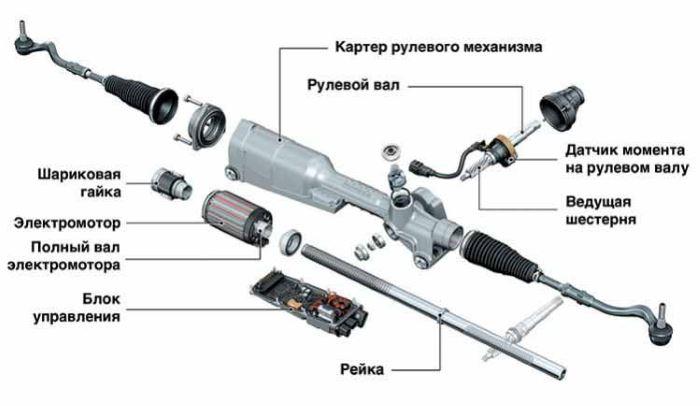 osnovnye-tipy-rulevoj-rejki-legkovogo-avto (4)
