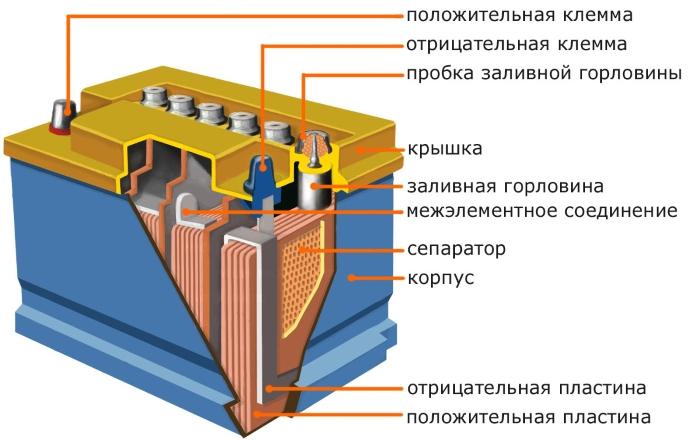 slozhnost-vybora-akkumulyatornoj-batarei (3)